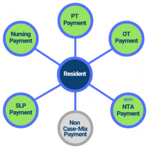 Mastering Patient Driven Payment Model
